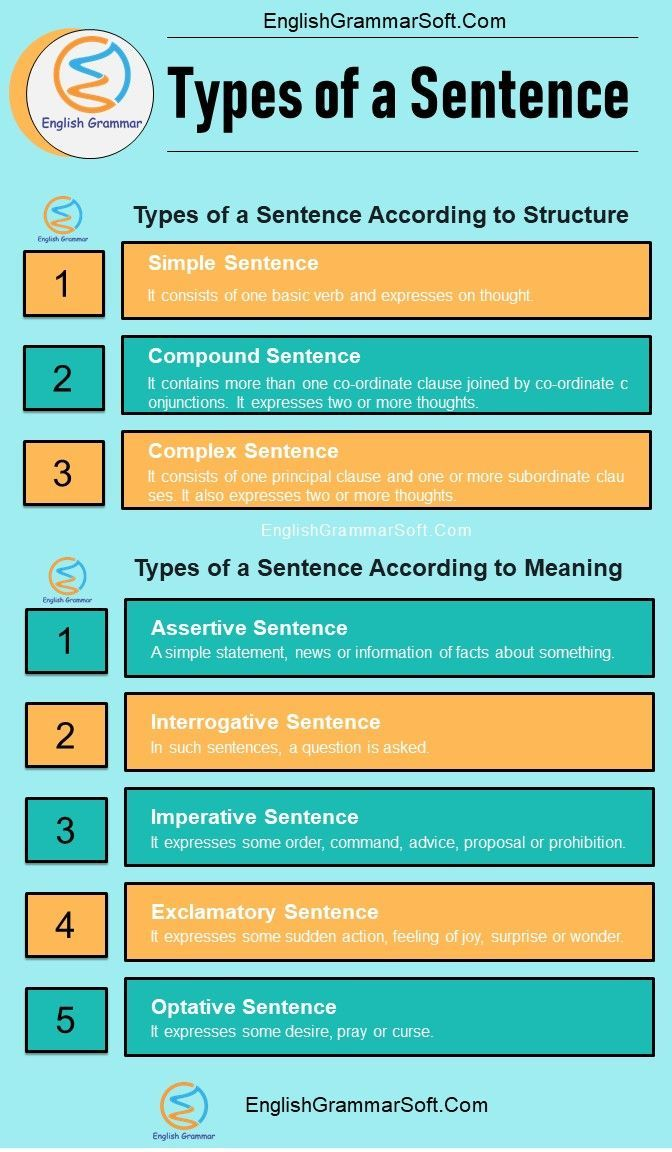 Types Of A Sentence With Examples English Grammar Good Vocabulary Words English Grammar Learn English Words