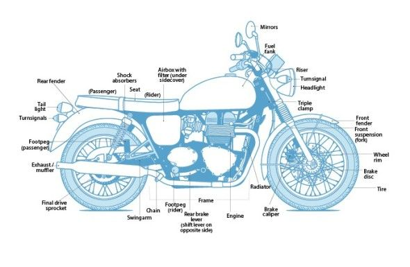 Learn motorcycle anatomy to understand parts on your bike