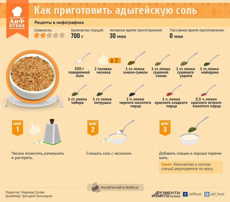 Как приготовить адыгейскую соль. Рецепт в инфографике   РЕЦЕПТЫ   ИНФОГРАФИКА   АиФ Адыгея
