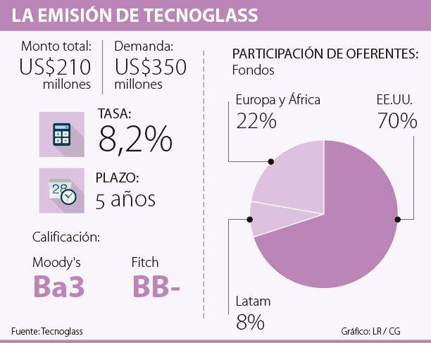 Tecnoglass emitió bonos por US$210 millones a cinco años