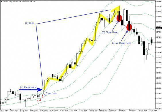 Read More About Bollinger Band Trading Technicalanalysis Charts