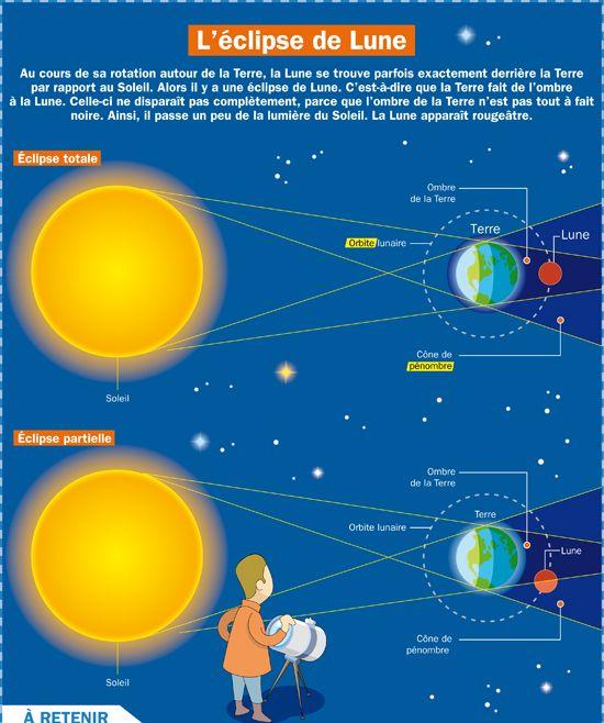 L'éclipse de Lune