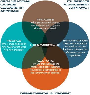 22 best Change Management images on Pinterest Change management - change management plan