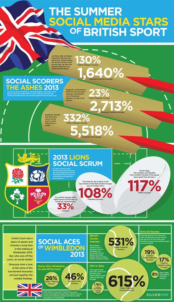 British sport: the social media stars of the summer