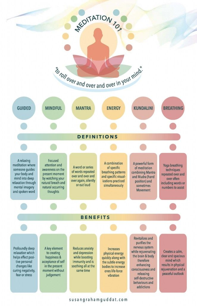 """MEDITATION 101"" - An infographic all about the different types of Meditation created by Susan Graham Guddat of susangrahamguddat.com, #Meditation, #Yoga, @SGGuddat"
