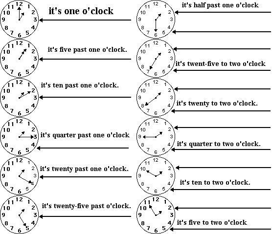 how to learn time in english
