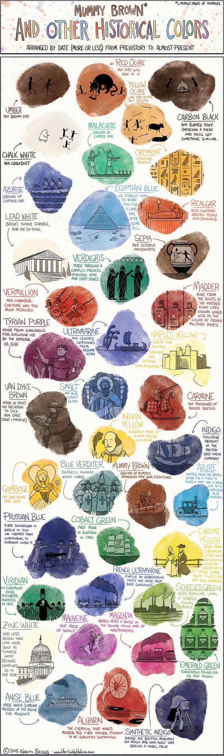 Mummy Brown et autres couleurs historiques