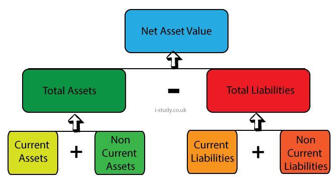 IGCSE business studies assets and liabilities