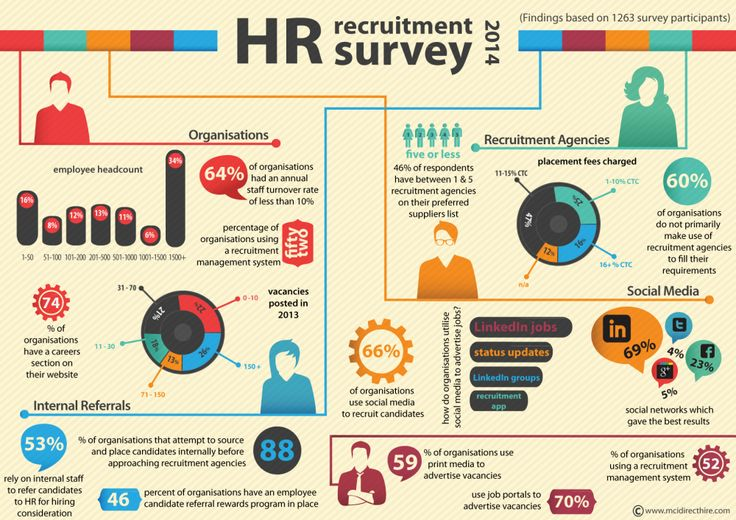 The results of the 2014 SA HR #Recruitment trend survey are in. #JobRecChatSA