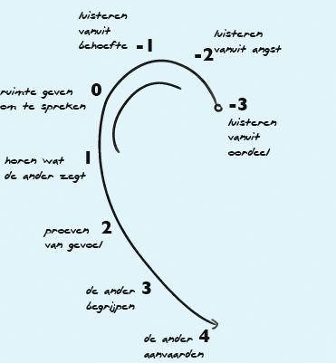 De luisterthermometer uit het boek 'Harthorend, luisteren voor professionals' van Harry van de Pol