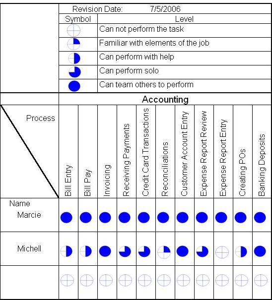 skill matrix - Gemba Skill matrix for employers. Example for accounting.