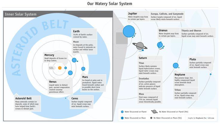 Kerberos Moon Of Plluto: Best 25+ Solar System Map Ideas On Pinterest
