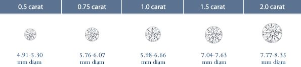 sign me up for at least a 2.0 carat!!!