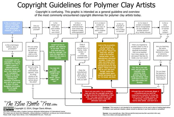 Here is an overview of copyright guidelines for polymer clay artists.  For more detailed info, refer to the entire article by Ginger Davis Allman at The Blue Bottle Tree.