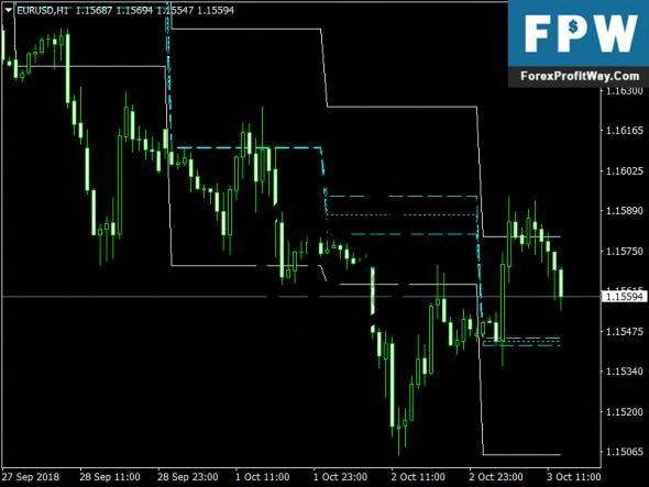 Download Acd Pivot Points Free Mt4 Forex Indicator Acd