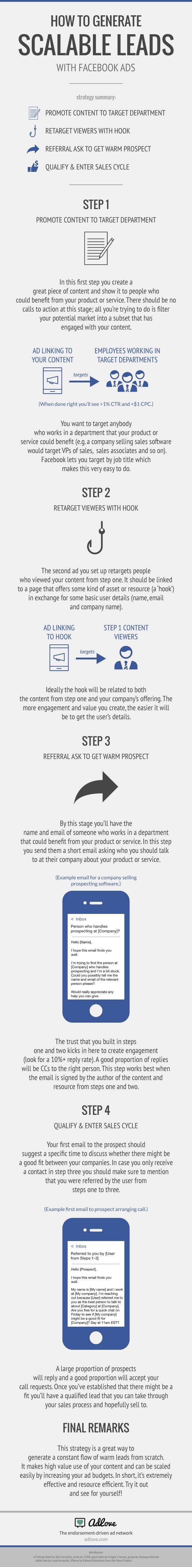 Endorsement-driven advertising network Adlove shared its strategy for business-to-business companies to generate leads via Facebook ads, in infographic form.