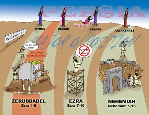 Bilderesultat for Ezra and Nehemiah