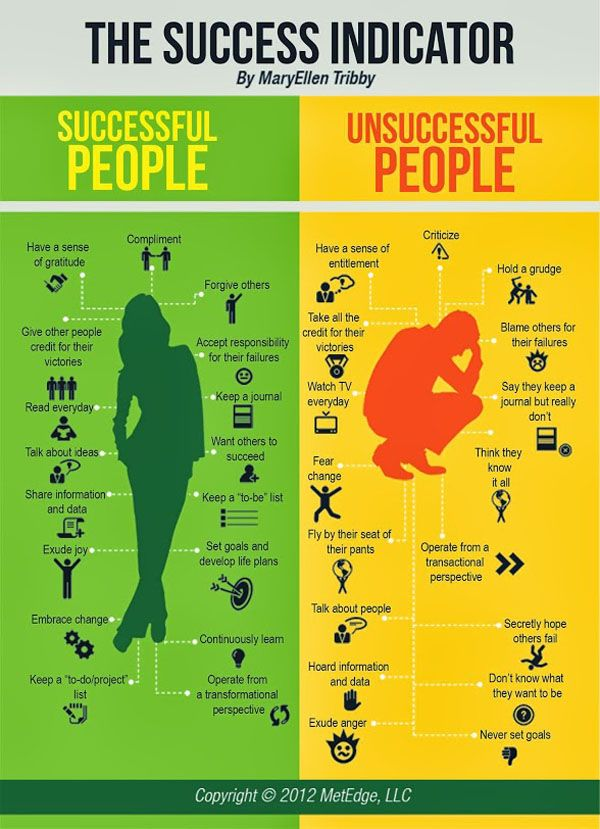 Do you want to know whether or not you are headed for success? Check out the indicators of successful people and unsuccessful people as outlined by MaryEllen Tribby. These traits apply to people who want to be fit as much as people who want to be successful. #success #successfulpeople #fitness