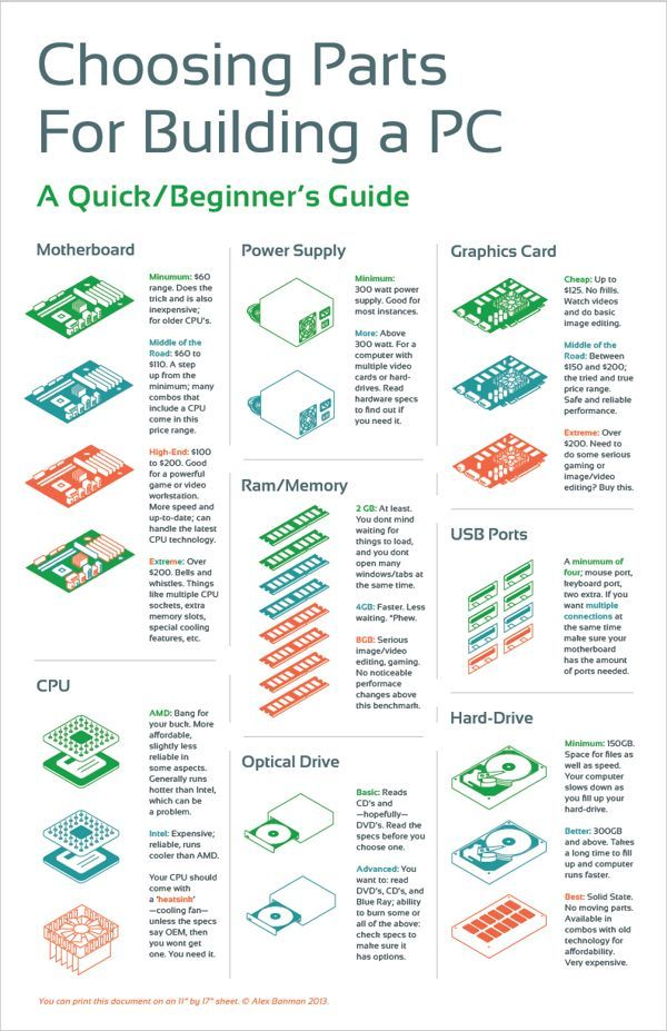 Choosing Parts For Building a PC | Infographic by BANMAN ., via Behance For me awesome content: Follow me at Twitch.tv/CraigQuest Follow me at Twitter.com/CraigQuestGames