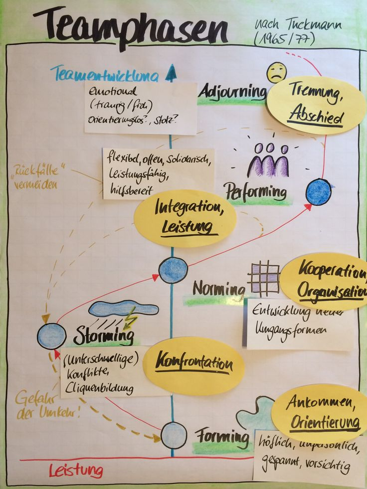 Teamphasen, Teamentwicklung, Teambuilding, Tuckman, Training, Flipchart
