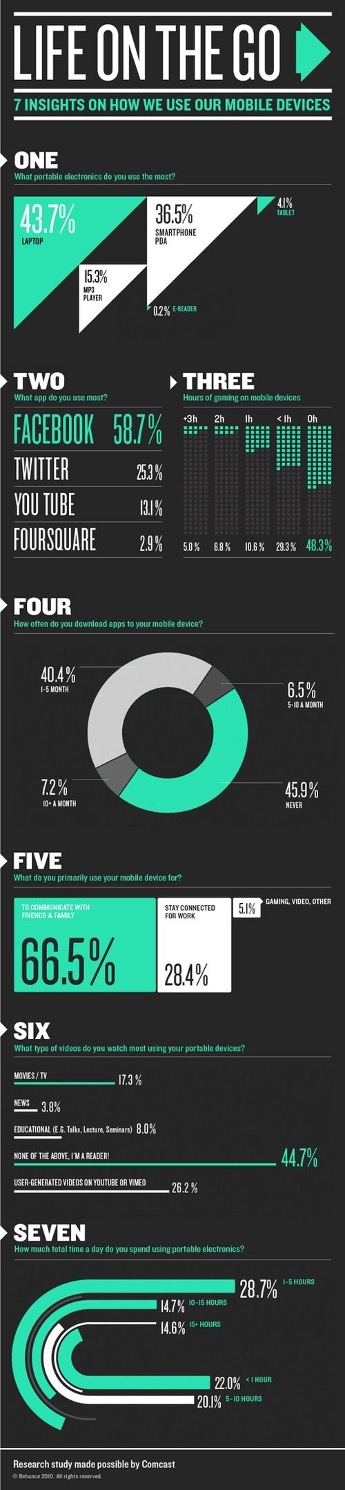 Infographic: 7 insights on how we use our mobile devices | Chris Rawlinson | Adspiration.