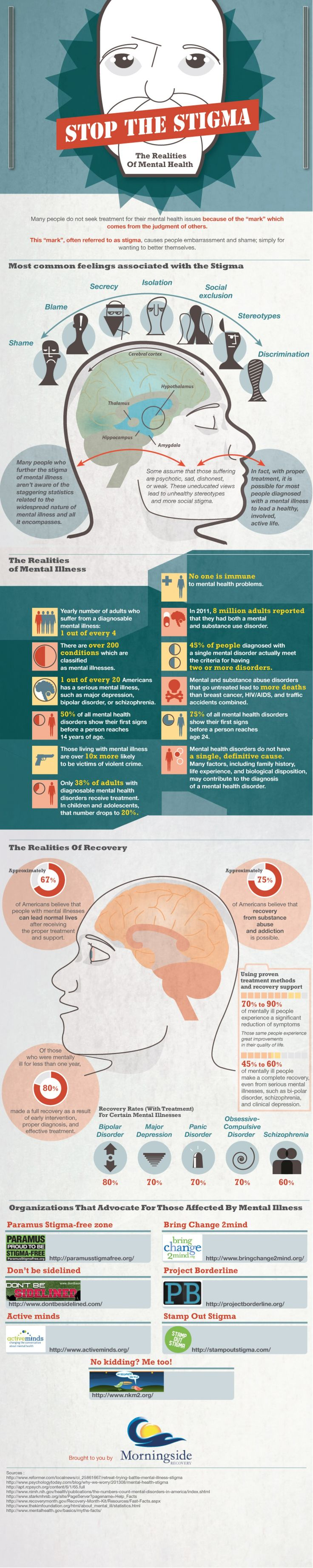 Stop The Stigma : The Realities Of Mental Health --shared by Michaelson on Jun 30, 2014 - See more at: http://visual.ly/stop-stigma-realities-mental-health#sthash.LXAwj1Aq.dpuf