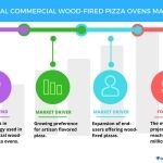 Top 5 Vendors in the Global Commercial Wood-fired Pizza Ovens Market From 2017 to 2021: Technavio