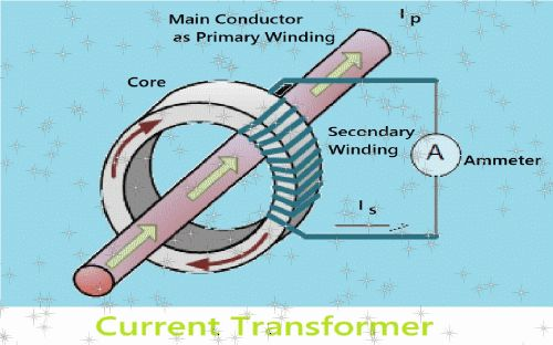WAZIPOINT Engineering Science & Technology Blog: CT (CURRENT TRANSFORMERS) IN ELECTRICAL DISTRIBUTI...