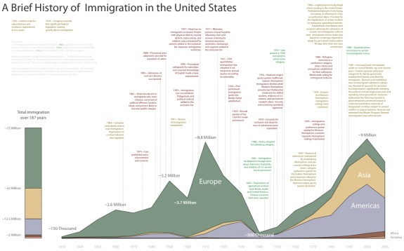 A brief history of immigration in the United States @Ben Silbermann