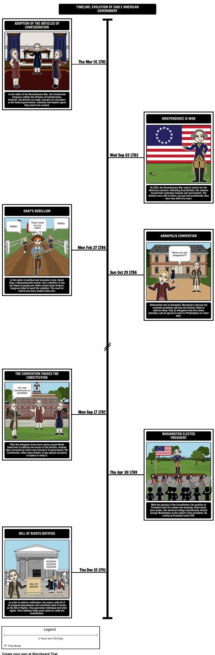 constitutional timeline Shmoop constitution timeline important dates and constitution timeline by phd and masters students from stanford, harvard, berkeley.