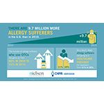 More Americans Suffering from Seasonal Allergies and Choosing Nonprescription Medicine