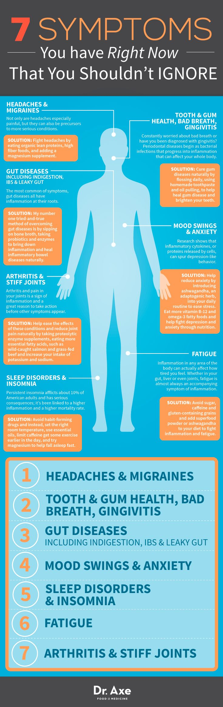 Migraine headaches, teeth, Gums, breath, gingivitis, leaky gut, indigestion, IBS, mood swings, anxiety, blues, depression, insomnia, fatigue, arthritis, stiffness - Symptoms Infographic