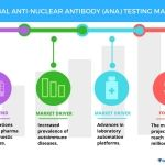 Global Anti-nuclear Antibody Testing Market - Drivers and Forecasts by Technavio