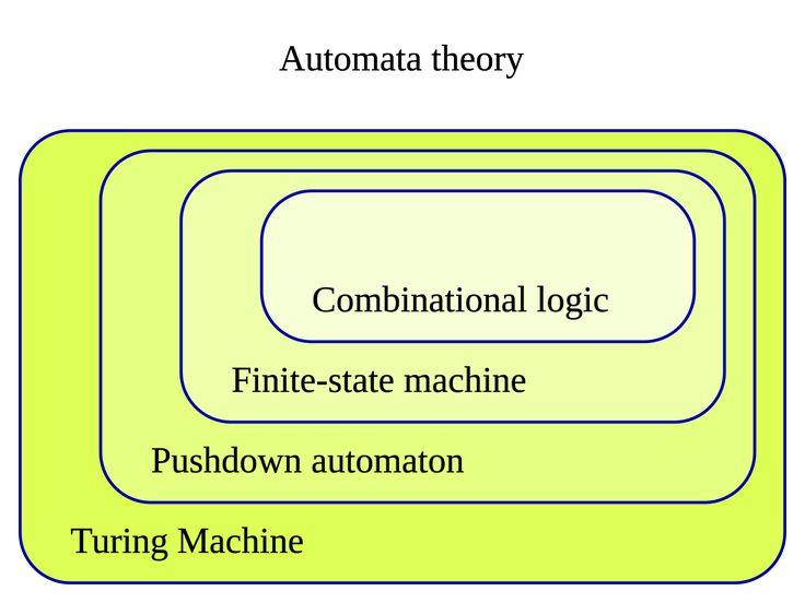 Finite-state machine - Wikipedia