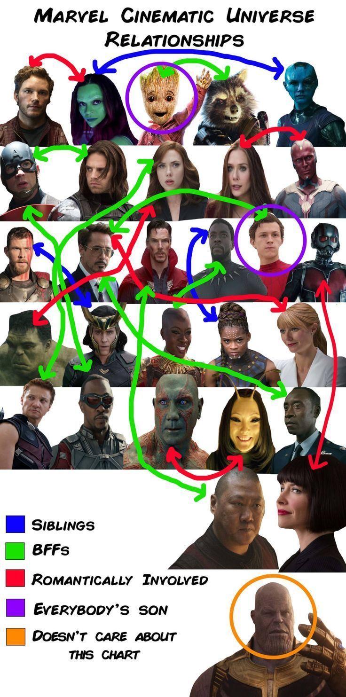 13 Charts, die Sie nur bekommen, wenn Sie das Marvel Cinematic Universe lieben, …