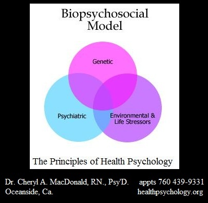 the psychological biological and cultural factors Refers to a person's ability to inherit an eating disorder from their biological  parent  psychological factors include various behaviours and personality   socio-cultural influences refer to external, environmental occurrences that may  have an.