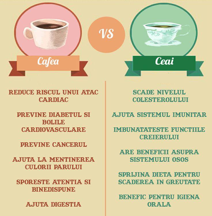 cafea vs. ceai