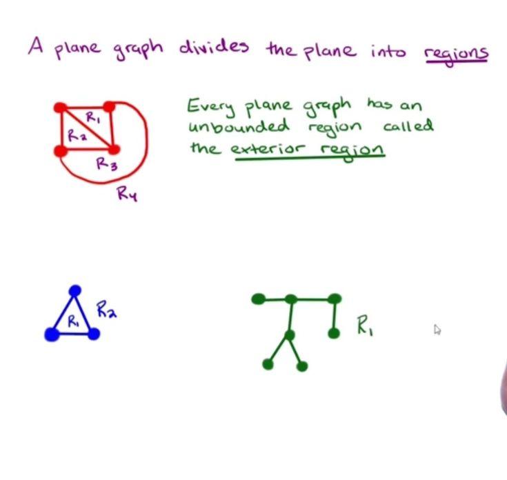 Regions is a planar graph