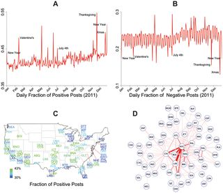 PLOS ONE: Detecting Emotional Contagion in Massive Social Networks People are empathetic, even on facebook. According to this study of facebook status updates, negative posts by the people in rainy cities influenced the posts of their friends in non-rainy cities. Each negative post prompted another 1.29 negative posts from a user's friends. However, happy status updates are more 'contagious' than unhappy updates. Happy status updates had a more powerful influence than unhappy posts. Each ...