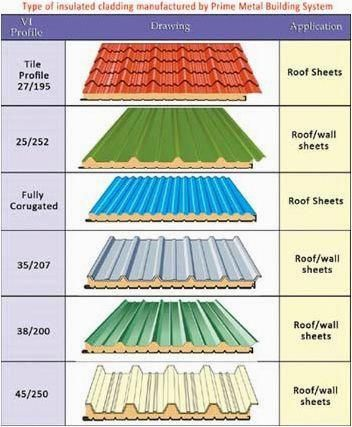 Best Pin On Roofing Design 400 x 300