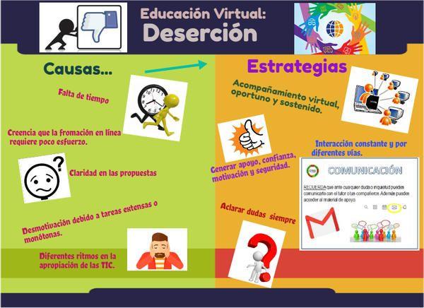 Infografías Grupales Tutor Virtual Schoology Schoology Tutor Monopoly Deal