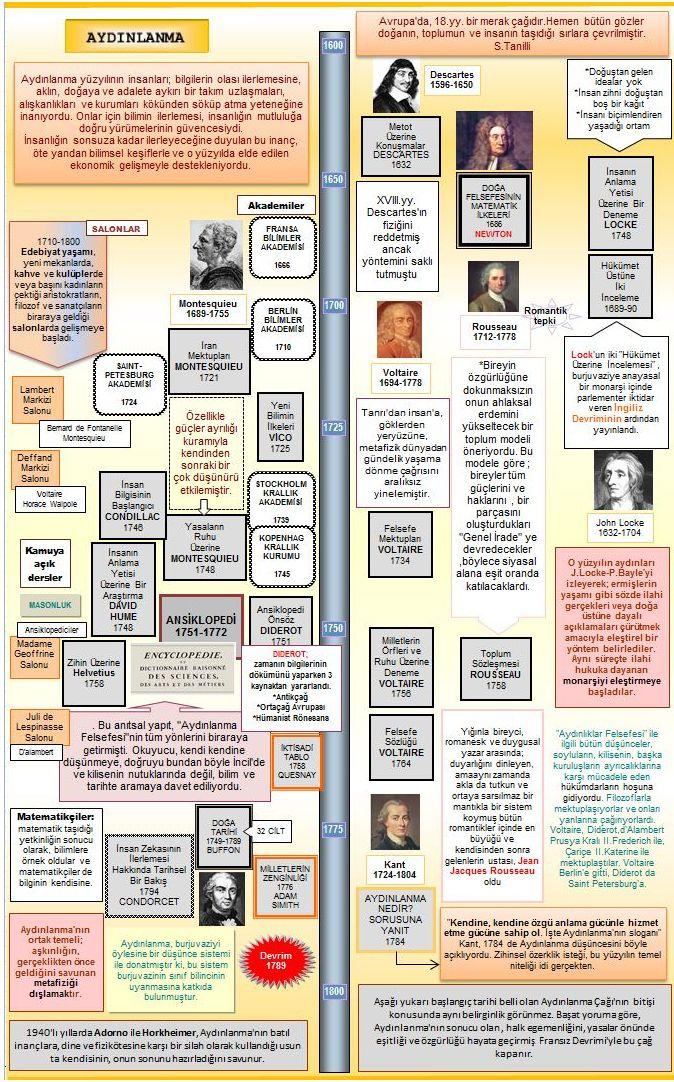 Aydınlanma Çağı Üstüne   Nusret HIZIR - Felsefe Yazıları      1- 18. y...