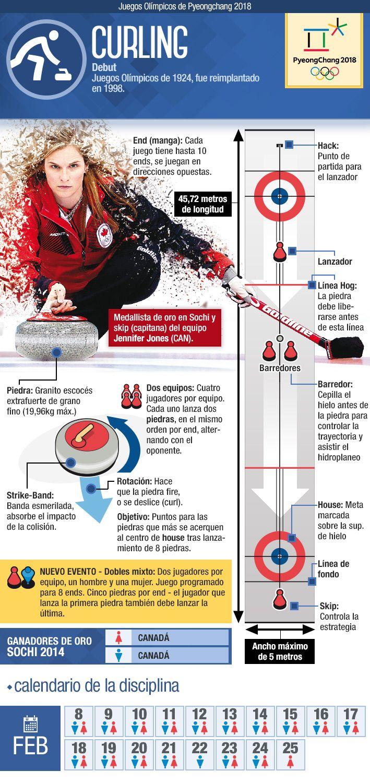Cómo es el curling, uno de los deportes más misteriosos de los JJ.OO. de Invierno   Emol.com