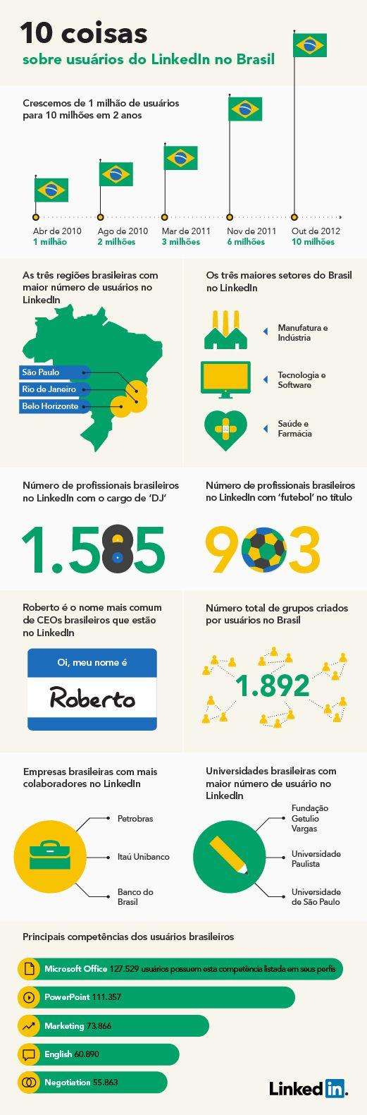 O Linked In, rede social direcionada para profissionais, atingiu no mês de outubro a marca de 10 milhões brasileiros e mais de 175 milhões de usuários no mundo. No mesmo mês, a rede social anunciou o novo visual para os perfis, com o objetivo de melhorar a apresentação dos perfil e favorecer o relacionamento entre os usuários da rede. Veja abaixo como ficará a nova aparência do Linkedin...