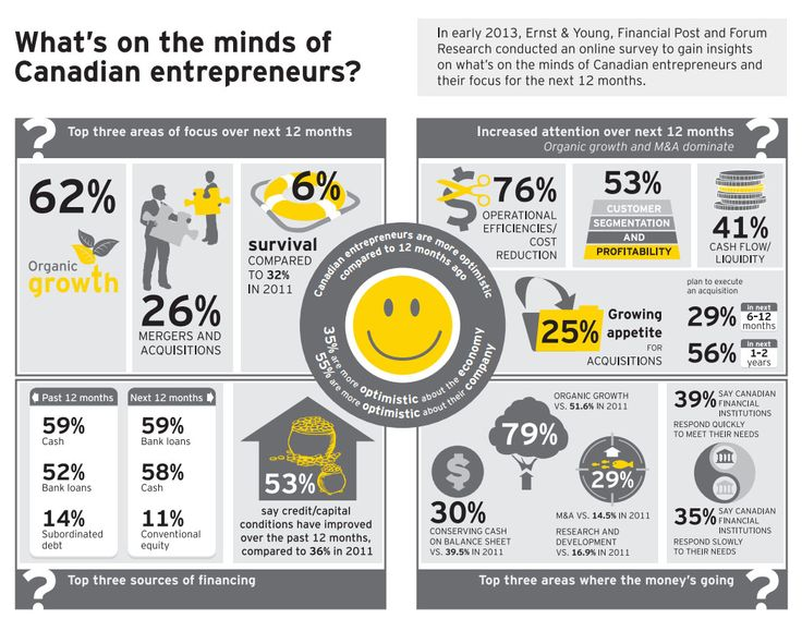 In spring 2013, Forum Research, for EY and Financial Post