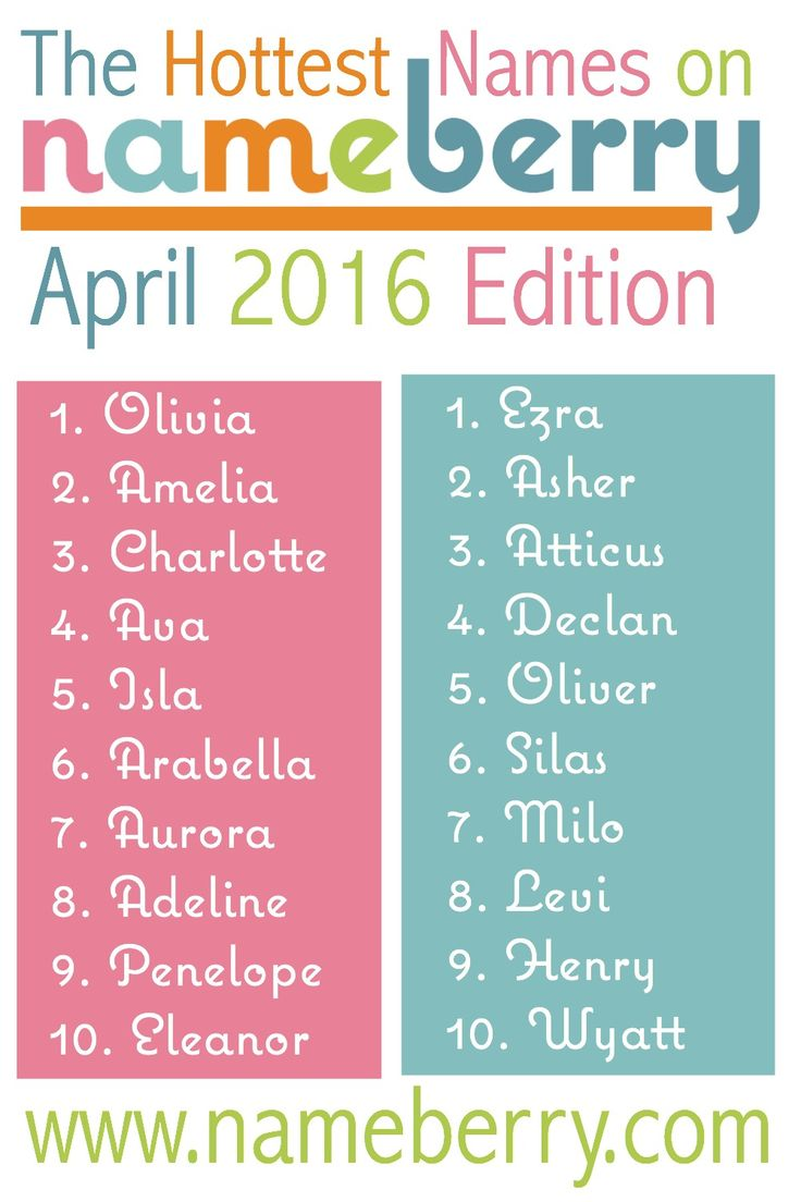 These twenty baby names are the most popular on nameberry as of April 2016. Olivia is the top name for girls, and Ezra is readers' favorite for boys!