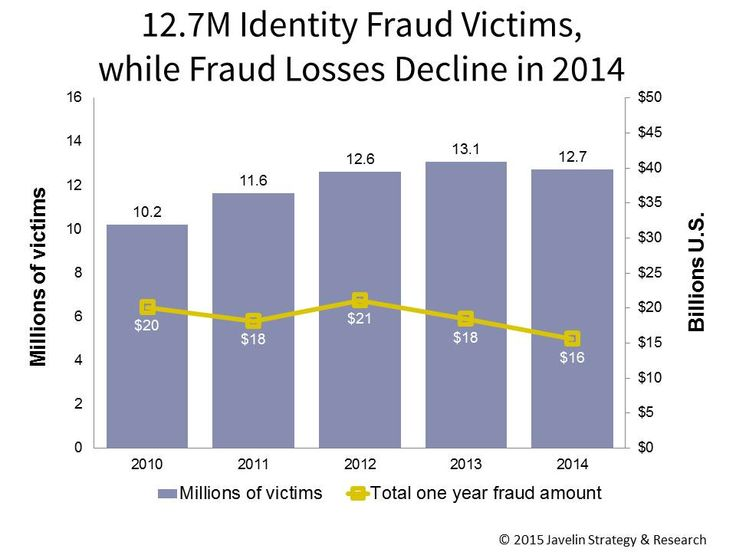 Identity Fraud Cost US Consumers $16 billion in 2014, less than in 2013