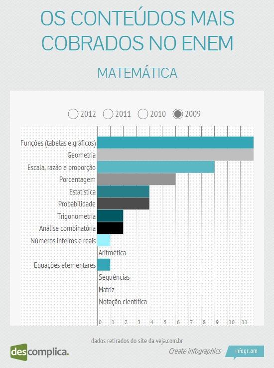 No ENEM 2009, caíram mais questões de Geometria e Funções. Estude esse conteúdo com aulas online clicando na imagem.