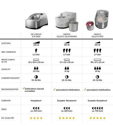 Eismaschinen im Test: von günstig bis deluxe