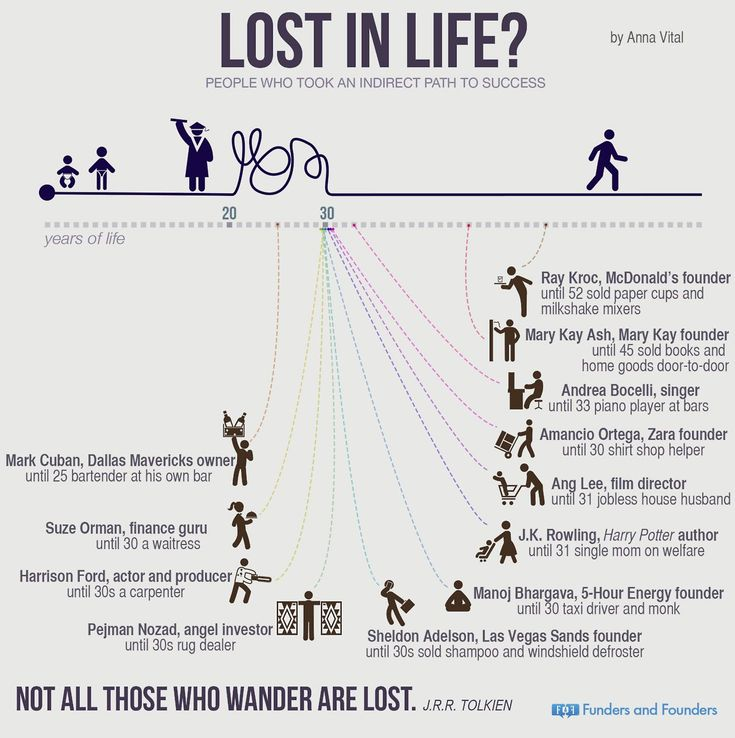 Think You're Too Old to Be An Entrepreneur? Think Again. (Infographic)